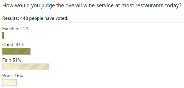 wine_spectator_poll_overall_wine_service_at_restaurants